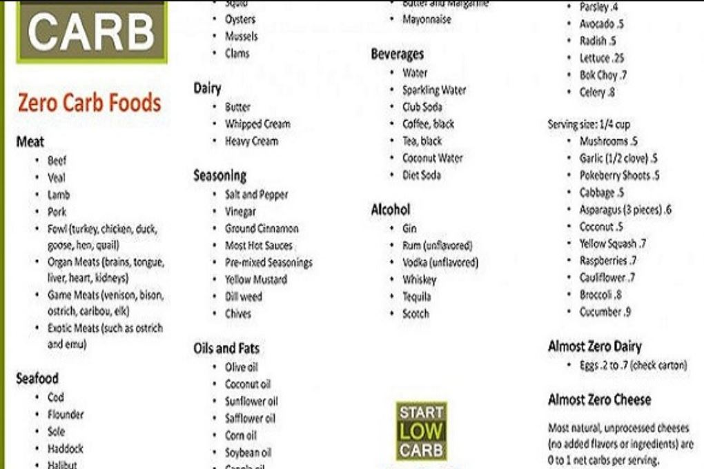 Almost Zero Carb Food List & How To Manage Tips And Tricks